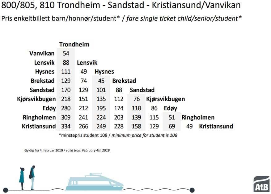 Hurtigbåt Kristiansund
